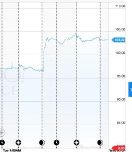Stock Price for AAPL