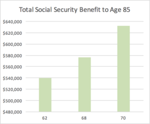 when-to-collect-social-security
